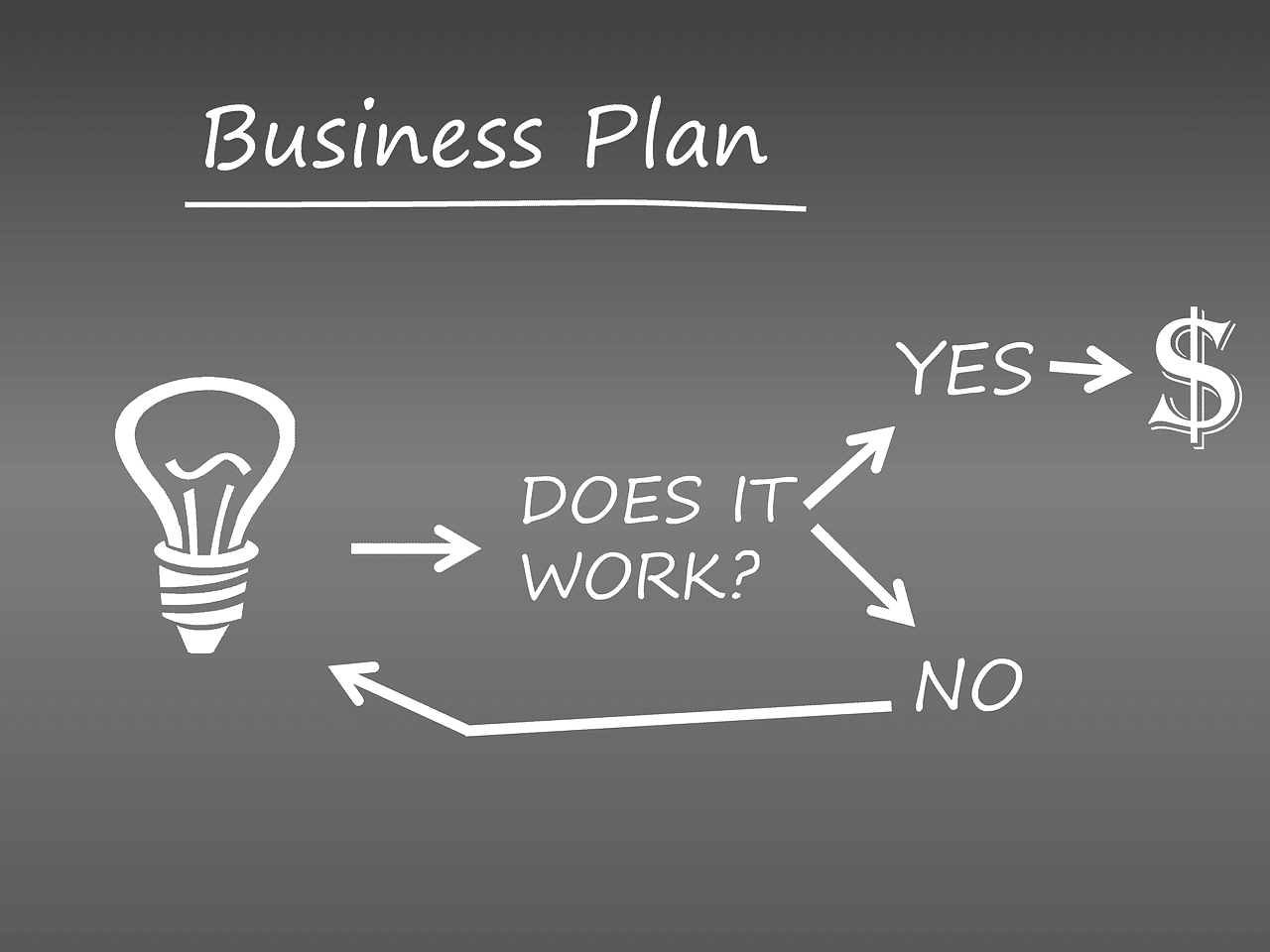 Business Plan une solution pour avoir des aides financières